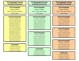 images about paragraphs to essays on pinterest  teaching  need a quick easy to understand reference guide for students when writing