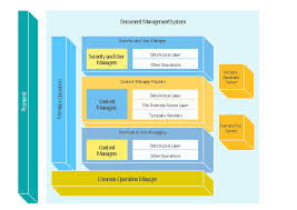 block diagram   document management system architecture    block diagram   document management system architecture