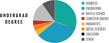 mba nebraska pie chart showing most mbas come from business engineering undergraduate degrees