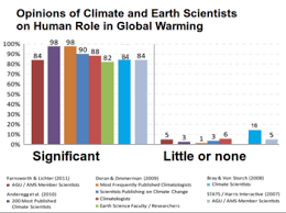 global warming controversy   wikipedia summary of opinions from climate and earth scientists regarding climate change click to see a more detailed summary of the sources