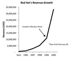 red hat how they developed a big idea that shook up a huge market red hat s is a david vs goliath story in 1995 when bob young and marc ewing merged to form red hat in a tiny office in durham north carolina