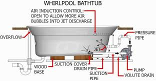 bathroom shower tub plumbing diagram  bathtub vent diagram   r    whirlpool tub plumbing diagram