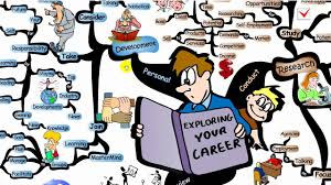 mind map exploring your career path iqmatrix com