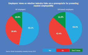 employability which university is doing the best by its students employers views on whether industry links are a prerequisite for promoting student employability