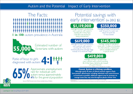 what is autism spectrum disorder learning for life infogram about autism and the potential social savings impact early intervention therapy