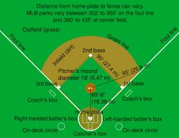 baseball field design and maintenancediagram of a baseball field