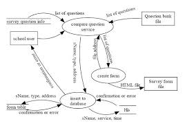 plz help me ay this project  write the following        chegg comdata flow diagram of create survey form