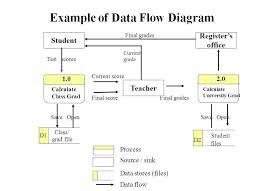 example of data flow diagram   computer sciene of udayana state    example of data flow diagram   computer sciene of udayana state university