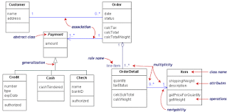 portal and content management  tutorial  uml diagram class diagramsuml class notation is a rectangle divided into three parts  class    attributes  and operations  names of abstract classes  such as payment