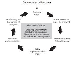 essay water resources management   essay management of water resources in lucknow