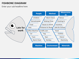 fishbone diagram powerpoint template   sketchbubble    fishbone diagram ppt slide