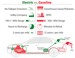 electric car   sanchini    s fuel evolution blogsoon to come will be a description of the worlds fastest electric car known as the tesla  when i say fast  i do mean accelerations as fast if not faster