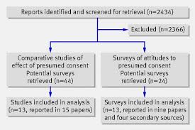 impact of presumed consent for organ donation on donation rates a selection of studies for inclusion in systematic review of effects of presumed consent on organ donation rates