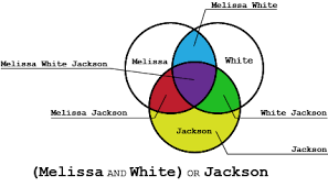boolean search operators   dragonsearchvenn diagram highlighting the intersection of the   melissa   the last   of white