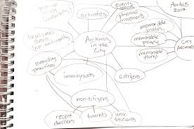 reflexivity some techniques for interpretive researchers situational analysis mapping maps