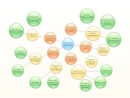 best multi platform diagram software   draw diagrams quickly and    employer objectives   bubble diagram