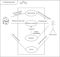 uml   use case diagrams   level of detail   diadrawdiadrawfish level