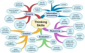 ideas about Critical Thinking on Pinterest   Thinking Skills        Apps