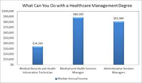 what can you do  a healthcare management degree what can you do a healthcare management degree