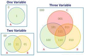 venn diagrams and boolean algebra   electronics and microsvenn diagrams and boolean algebra