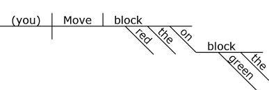 reed kellogg diagrammer help    reed kellogg diagram