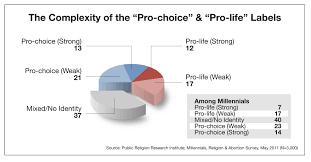 essay argumentative essay on abortion pro life pro life abortion essay abortion essays pro life argumentative essay on abortion pro life