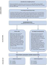 improving swallowing outcomes in patients head and neck figure