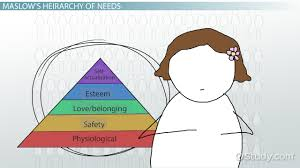 self actualization maslow essay  maslow theory essays on the hierarchy of needs developed by