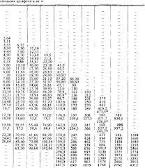 ГОСТ 3128-70 <b>Штифты</b> цилиндрические незакаленные ...