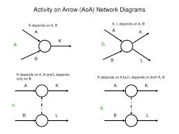 ppt   activity on arrow  aoa  network diagrams powerpoint    activity on arrow aoa network diagrams l jpg