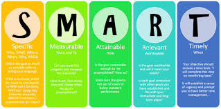 smart goals master your personal and career goals skill candies smart goals list