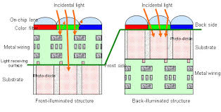 digital camera image sensor technology guide sony backlit cmos sensor