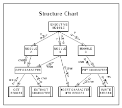 software design and modelingstructure chart