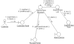 guideline  communication diagramdiagram described in accompanying text