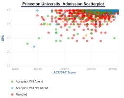 Princeton University Princeton University