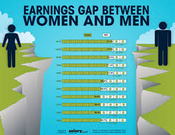 the wage gap a slightly different viewpoint life of a doctor the wage gap a slightly different viewpoint life of a doctor reinvented