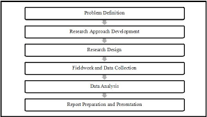 market research process essay example   homework for you for students essay about the systematic design collection analysis and documents see if the market research mr concept marketing research an outlined