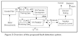 Implementing condition based maintenance using modeling and         by observation of the motor in normal conditions would result from the presence of a fault condition  The system was able to locate and evaluate the