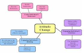 social psychology  attitude change  essay  amp  concept map
