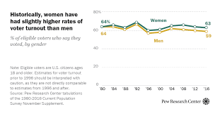 How U.S. <b>men and women</b> differ in voter turnout, party identification ...