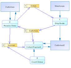 data flow diagram basicspowerdesigner support