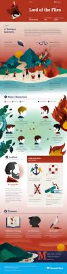lord of the flies infographic course hero my humanities william golding s lord of the flies infographic to help you understand everything about the book visually learn all about the characters themes