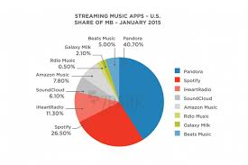 park data user research which streaming music app has the largest share of market based on usage pandora