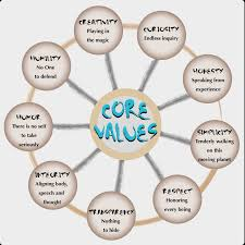 do you know your core values check out my list of core value do you know your core values check out my list of 400 core value words