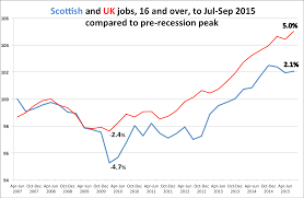 scottish economy watch labour market emp to jul sep2015