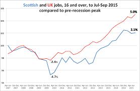 scottish economy watch labour market emp to jul sep2015