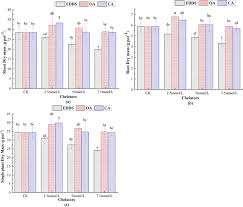 Effect of biodegradable chelators on induced phytoextraction of ...