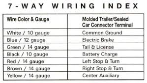 7 way wire plug diagram wiring diagrams and schematics trailer wiring diagram 7 way plug wiring diagram diagrams and schematics