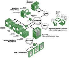 overviewnetwork infrastructure overveiw