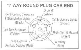 way round pin trailer wiring diagram meetcolab 7 way round pin trailer wiring diagram pin round trailer plug wiring diagram on 7